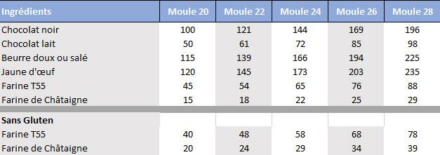Tableaux de proportion Cakounet Karimton